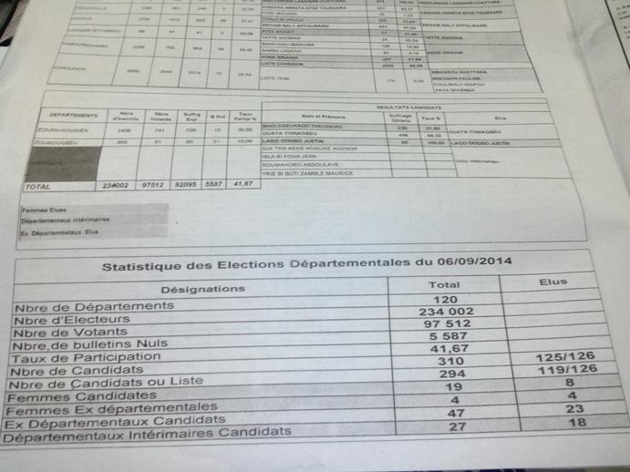 Les statistiques des élections, publiées par le journal proche du Rdr, Le Patriote. Ph: Dr