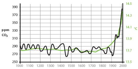 Evolution des températures et de la concentration en CO₂ depuis l'an 1000 (Source : GIEC)